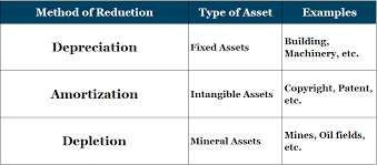 Different Depreciation Methods Difference Between Depreciation Depletion And Amortization Examples