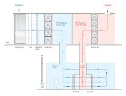 Air Conditioning Plenum Design A Look At Data Center Cooling Technologies
