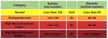 blood pressure charts for adults do you know your numbers dr ashchi heart