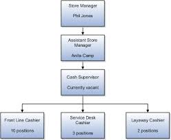 Retail Hierarchy Chart Oracle Fusion Applications Product Information Management