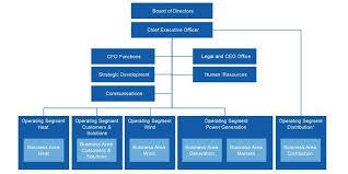Hydro One Org Chart Vattenfalls Organisation Vattenfall