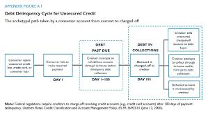 31 Matter Of Fact Credit And Collection Flowchart