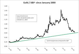 Gold Price Chart Since 2000 Gold Prices Since 9 11 The Deviant Investor