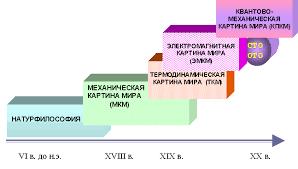 Механическая картина мира МКМ  Концепции современного естествознания Лекция 5 Механическая картина мира МКМ