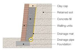 secura as a retaining wall solution