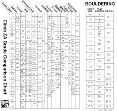 Climbing Ratings Conversion Chart South Africa Rock Climbing Grade Conversion Table