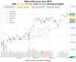 Nikkei 225 Intraday Chart The Nikkei 225 Takes On 20k Again