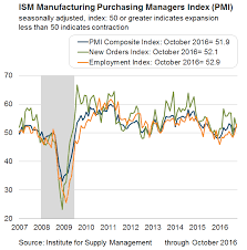 Ism Purchasing Managers Index Chart Ism Manufacturing Purchasing Managers Index Pmi Federal