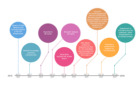 timrline timeline of sandworm attacks trendlabs security intelligence blog