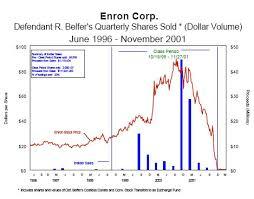 Enron Trial Stormfront