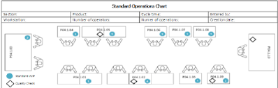 Standard Work Chart Example Example Of A Work Instruction Download Scientific Diagram