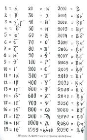 οι αριθμοι The Greek Numbers надписи православные иконы