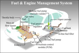 systems engineering engineering systems division mit fuel and engine management system diagram