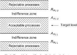 Pdf Capability Analysis And Use Of Acceptance And Control