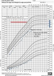 Fenton Preterm Growth Chart Girl Growth Trajectory And Pubertal Tempo From Birth Till Final