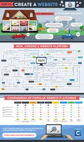 best ideas about create website website how to create a website the definitive beginner s guide do you fancy an infographic there are a lot of them online but if you want your own please