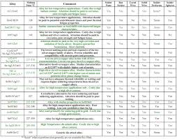 Solder Melting Temperature Chart