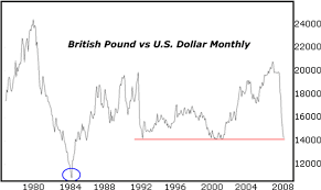 Pound Vs Dollar Chart Pound Versus Dollar Gbpusdchart Com