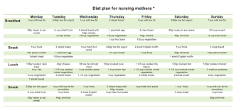 diet plan after birth after birth diet plan zlatan fontanacountryinn com