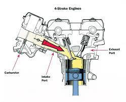 how to the four stroke internal combustion engine motorcycle cruiser