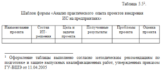 НОУ ИНТУИТ Лекция Оформление и защита исследовательской работы Пример оформления таблицы приведен ниже