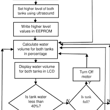 Flow Chart Of Water Pump Control System Download