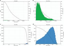 quality control of the sequencing data a length  quality control of the sequencing data a length distribution