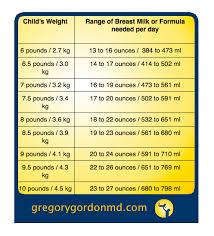 How Much Milk Does A Newborn Drink