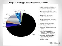 Презентация на тему Курсовая работа по экономике на тему Роль  13 Товарная структура экспорта России 2011 год