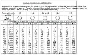 Tightening Torque Chart Metric Stainless Steel Bolt Torque Chart Www Bedowntowndaytona Com