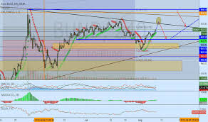 Bund Charts And Quotes Tradingview