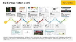 Timeline Slides In Powerpoint Business History Timeline Editable Powerpoint Template