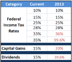 2013 Tax Rates And Brackets Standard Deduction And Personal