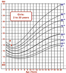 3 Yr Old Growth Chart Ld Boy With Recent Slowing Of Growth And Three Year Old