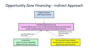 Indirect Approach Flowchart Community Reinvestment