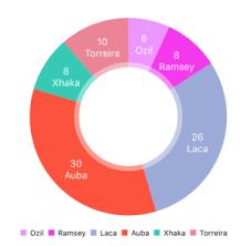 Pie Chart Swift 3 How To Create Beautiful Ios Charts In Swift Ios Tutorial