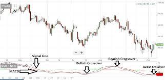 Titan Nse Chart Stocks To Buy Titan Aster Dm Among 15 Stocks Ready To