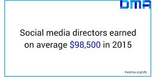 social media marketing statistics social media marketing stats  how do you compare