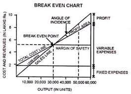 Angle Of Incidence In Break Even Chart Break Even Chart Advantages Limitations And Uses With