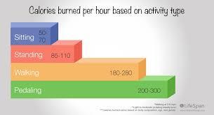calories burnt sitting vs standing