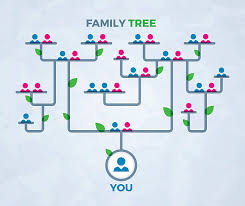 Documenting The Family Tree Heritage Senior Communities