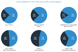 Diabetes Pie Chart Diabetes Stigma Blame And Shame