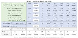 Corrosion Rate Units Converter Conversion Between All