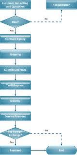 Tqm Diagram Example Total Quality Management Diagram Software