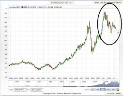 Commodity Index Chart Is Deflation Still A Threat To Gold Investing Com