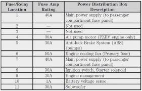 2005 ford focus zx4 fuse diagram completed wiring diagram 2005 Ford F-150 Fuse Box Diagram at 2005 Ford Focus Battery Junction Box Fuse Diagram