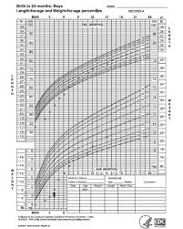World Health Organization Weight Chart Adults Growth Of The Patient Plotted On The World Health