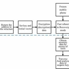 Flow Chart Of Cryptographic Key Protection Against Frost