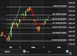Free Fx Charts Free Stock Charts Forex