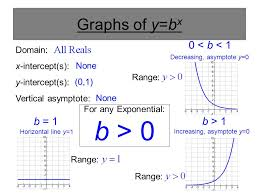 4 for any exponential graphs of y b x 0 b 1 b 1 b 1 increasing asymptote y 0 decreasing asymptote y 0 horizontal line y 1 domain x intercept s